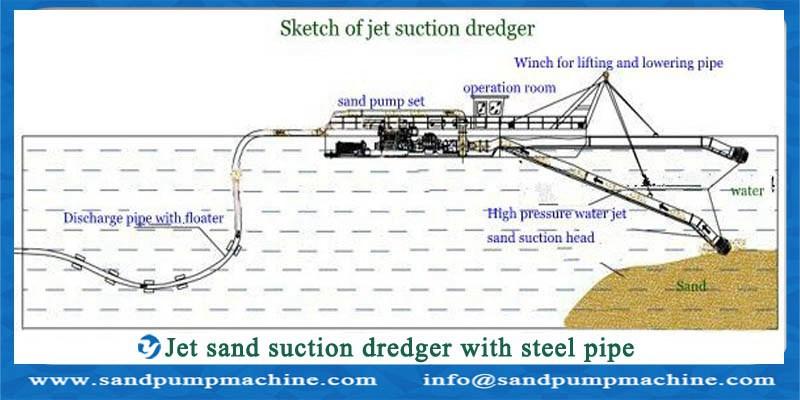Jet sand suction dredger   Sand pump ,Slurry pump ,Dredger