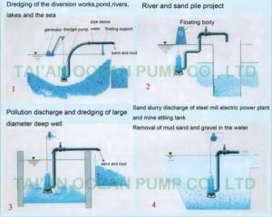 submersible slurry pump with bottom agitator working diagram