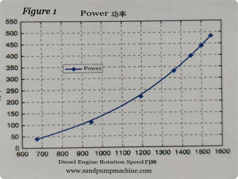 Performance Curve for Sand Extracting Pump