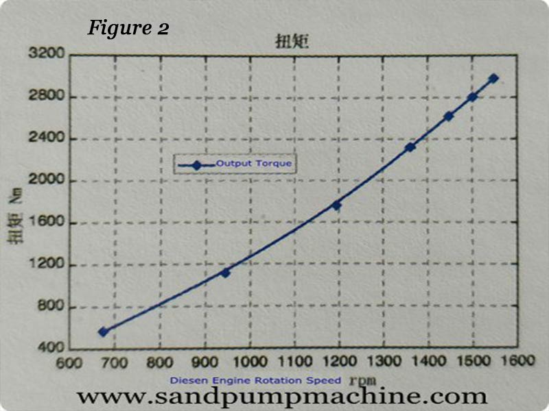 Performance Curve for Slurry Suction Pump